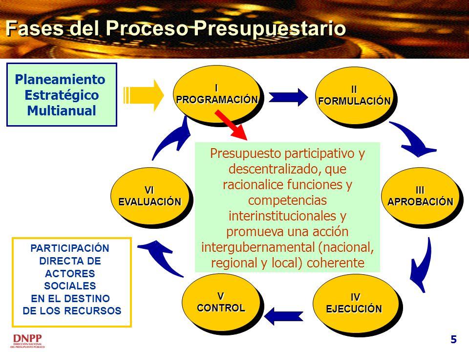 Fases del Proceso Presupuestario