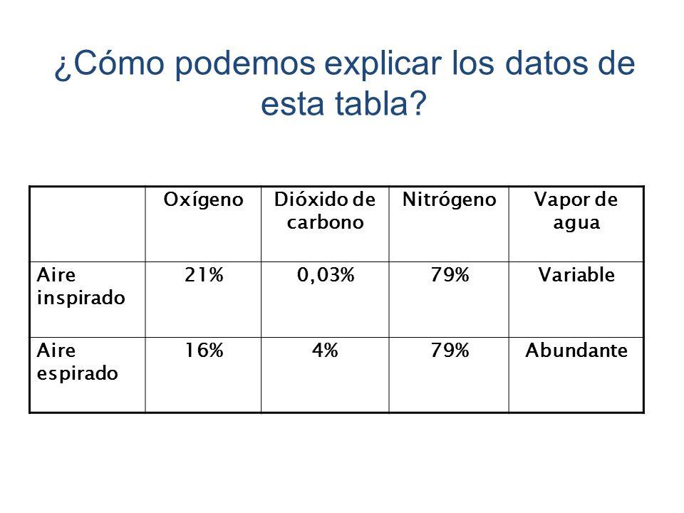 ¿Cómo podemos explicar los datos de esta tabla
