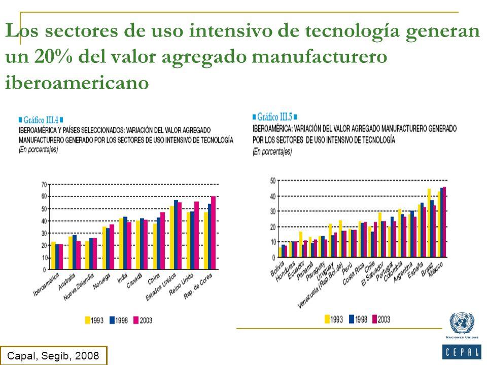 Los sectores de uso intensivo de tecnología generan un 20% del valor agregado manufacturero iberoamericano