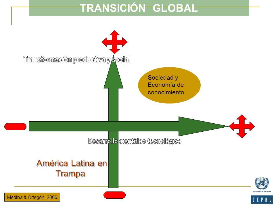 TRANSICIÓN GLOBAL América Latina en Trampa Sociedad y Economía de