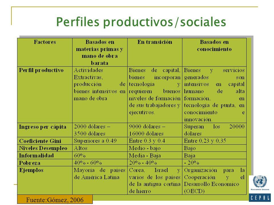 Perfiles productivos/sociales