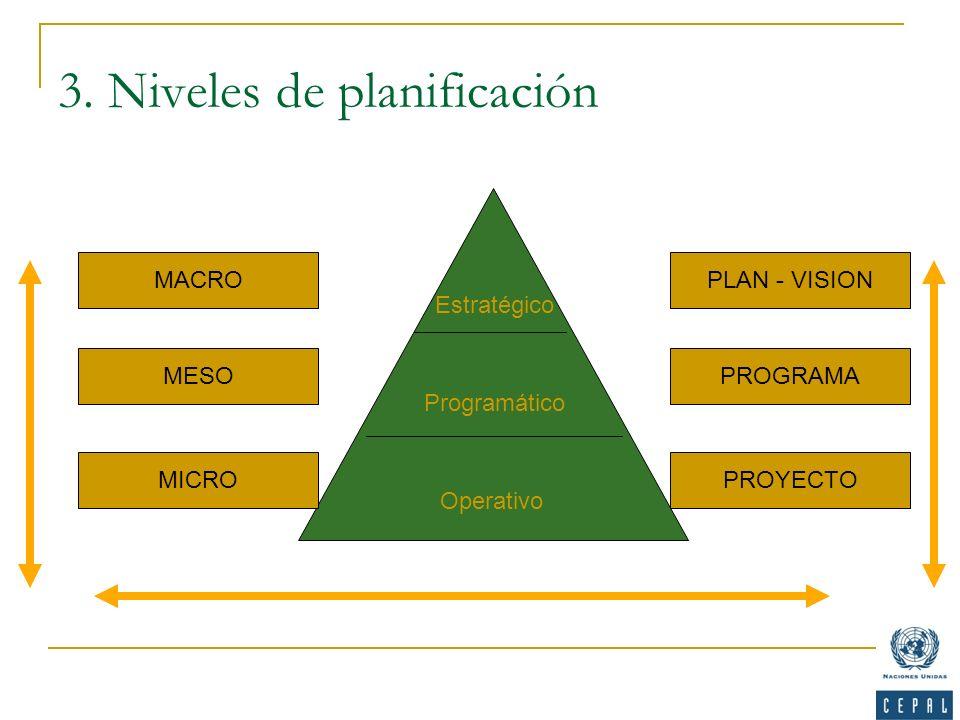 3. Niveles de planificación