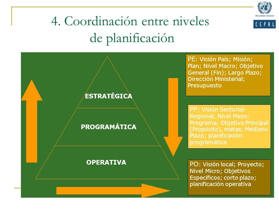 4. Coordinación entre niveles de planificación