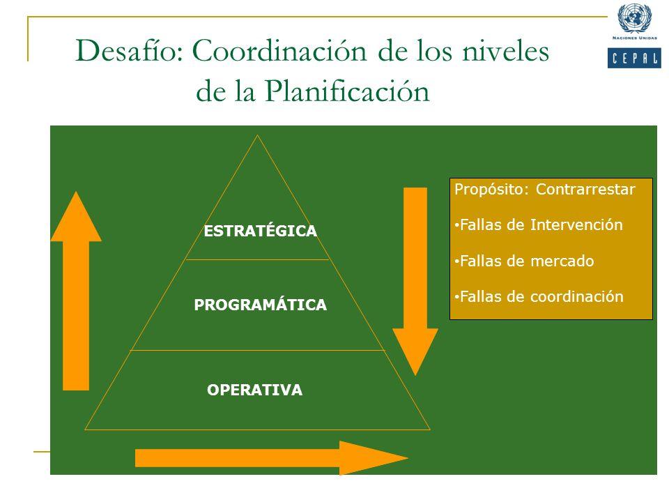 Desafío: Coordinación de los niveles de la Planificación