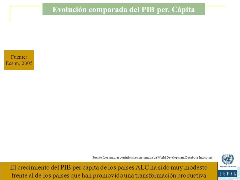 Evolución comparada del PIB per. Cápita