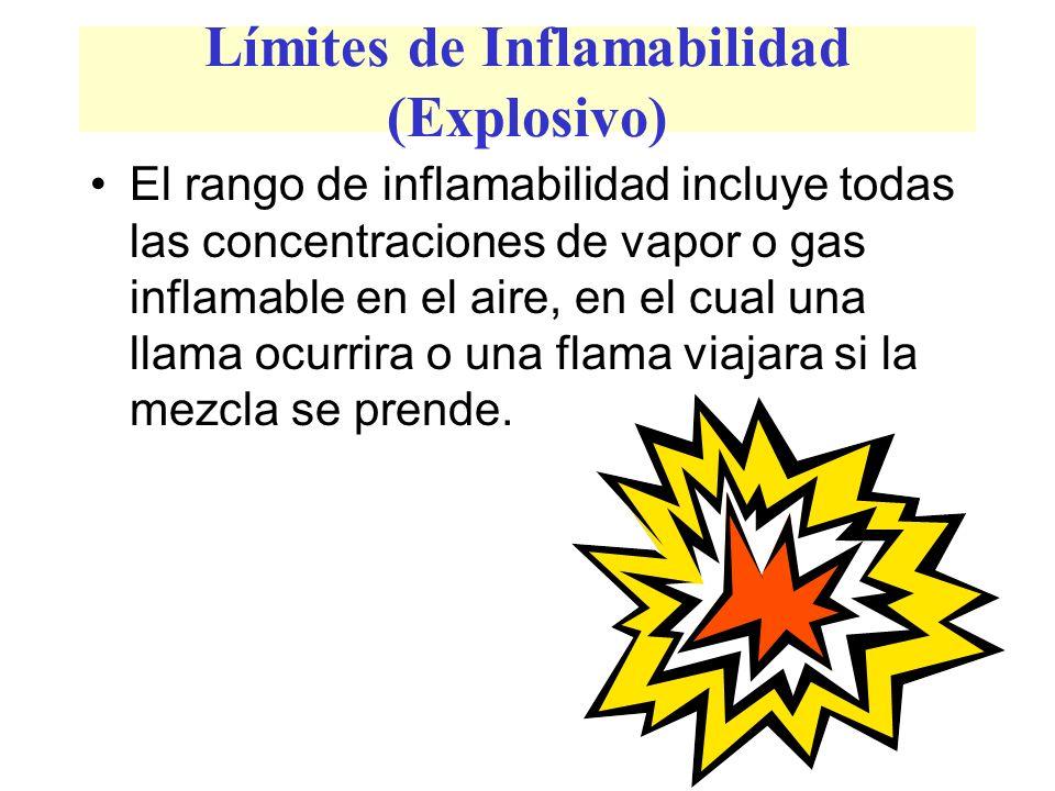 Límites de Inflamabilidad (Explosivo)