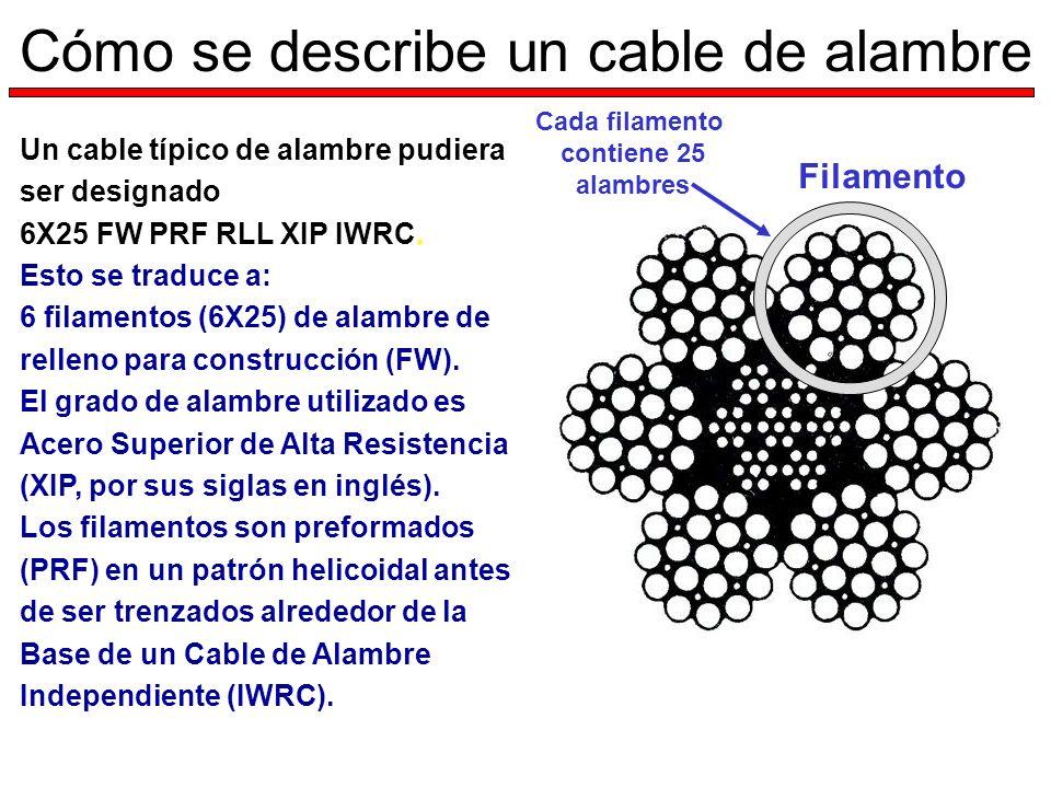 Cómo se describe un cable de alambre