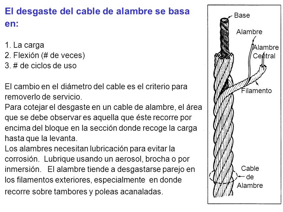 El desgaste del cable de alambre se basa en: