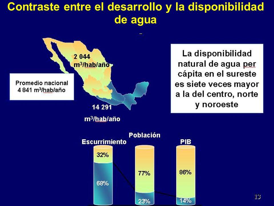 Contraste entre el desarrollo y la disponibilidad de agua