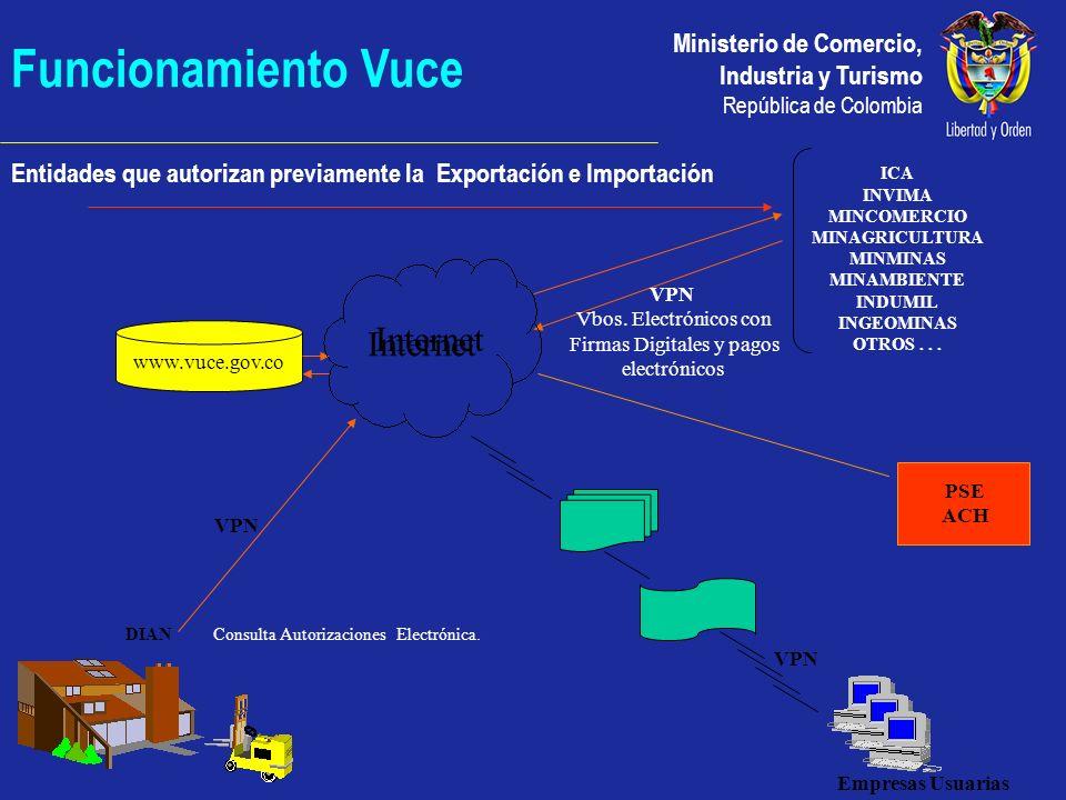 Funcionamiento Vuce Internet Internet