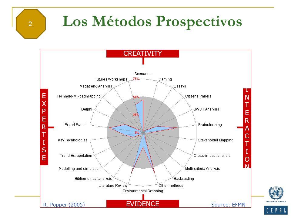 Los Métodos Prospectivos