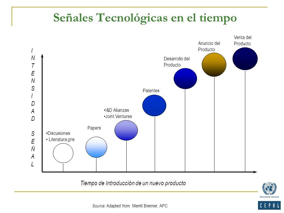 Señales Tecnológicas en el tiempo