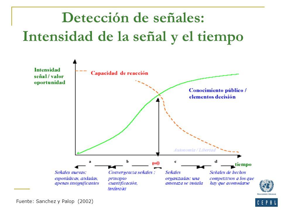 Detección de señales: Intensidad de la señal y el tiempo