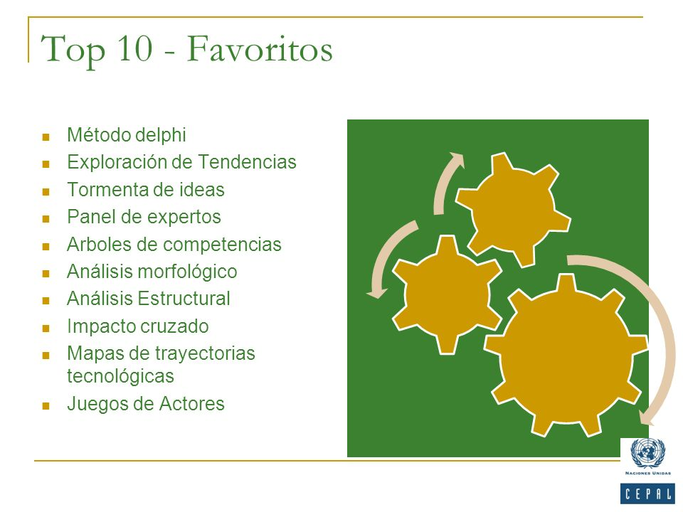 Top 10 - Favoritos Método delphi Exploración de Tendencias