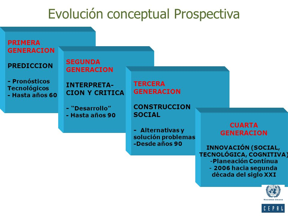Evolución conceptual Prospectiva