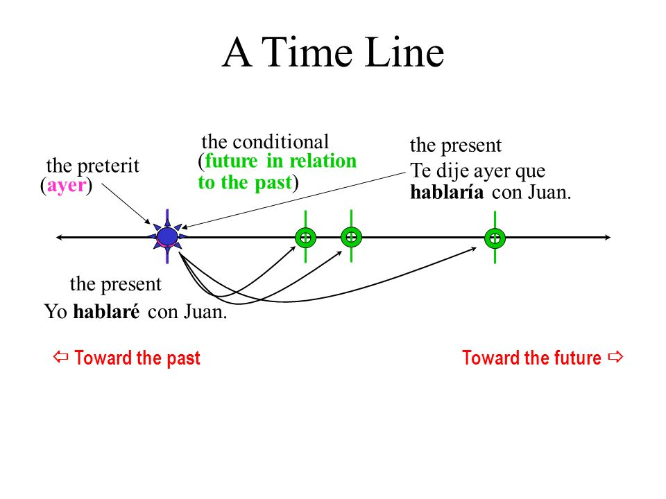 A Time Line the conditional the present