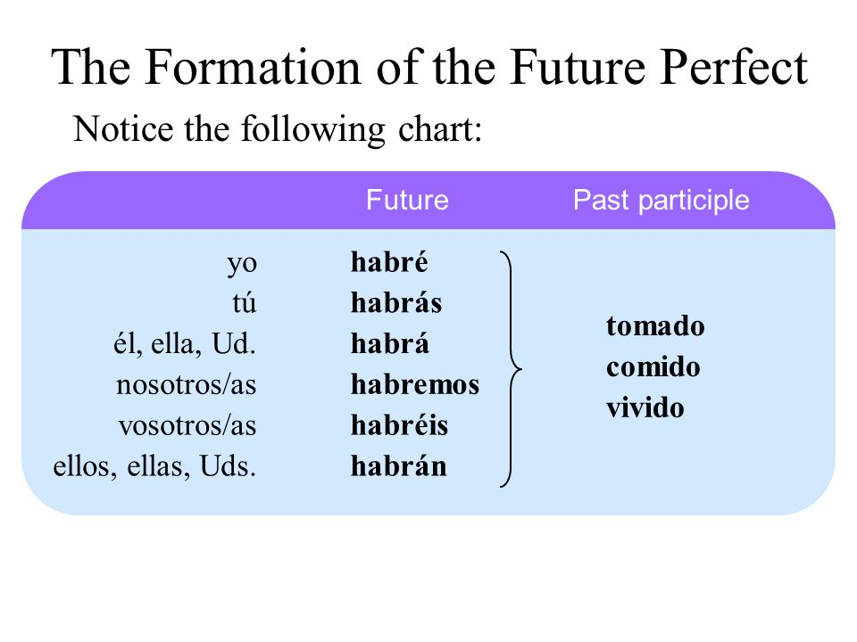 The Formation of the Future Perfect