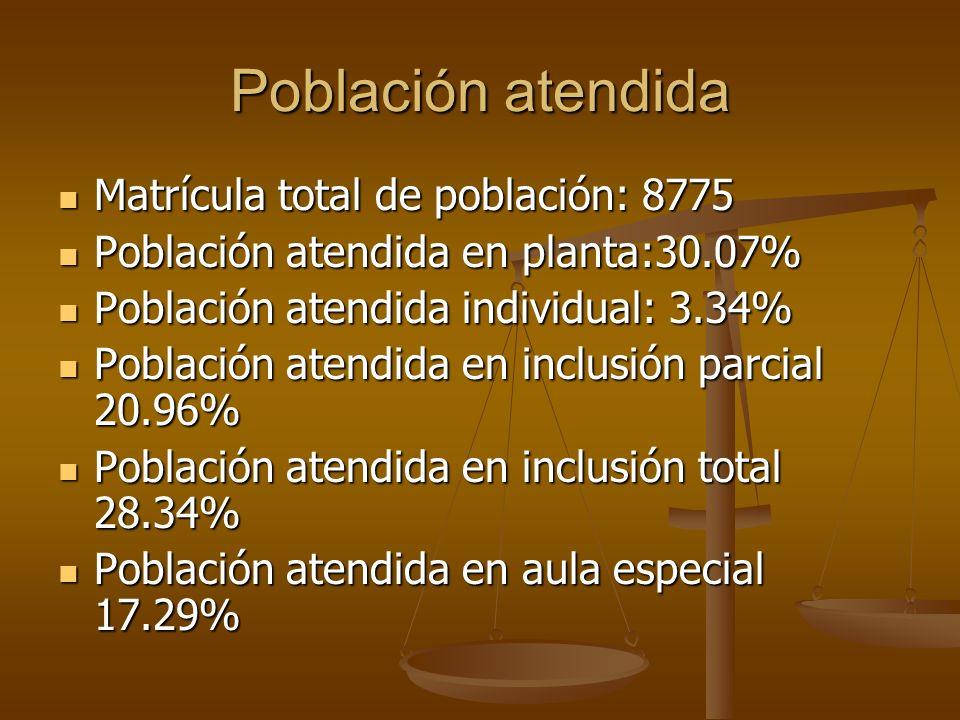 Población atendida Matrícula total de población: 8775