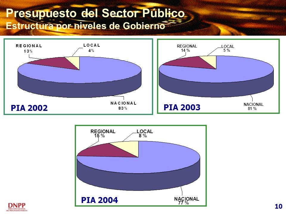 Presupuesto del Sector Público