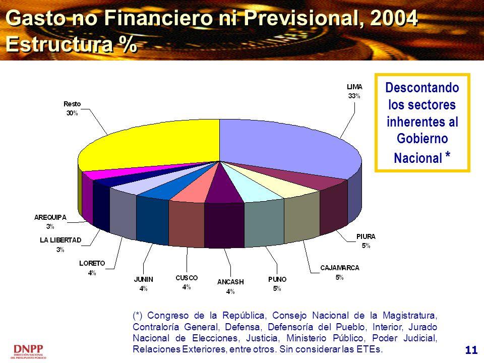 Gasto no Financiero ni Previsional, 2004 Estructura %