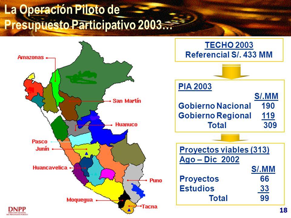 Presupuesto Participativo 2003…