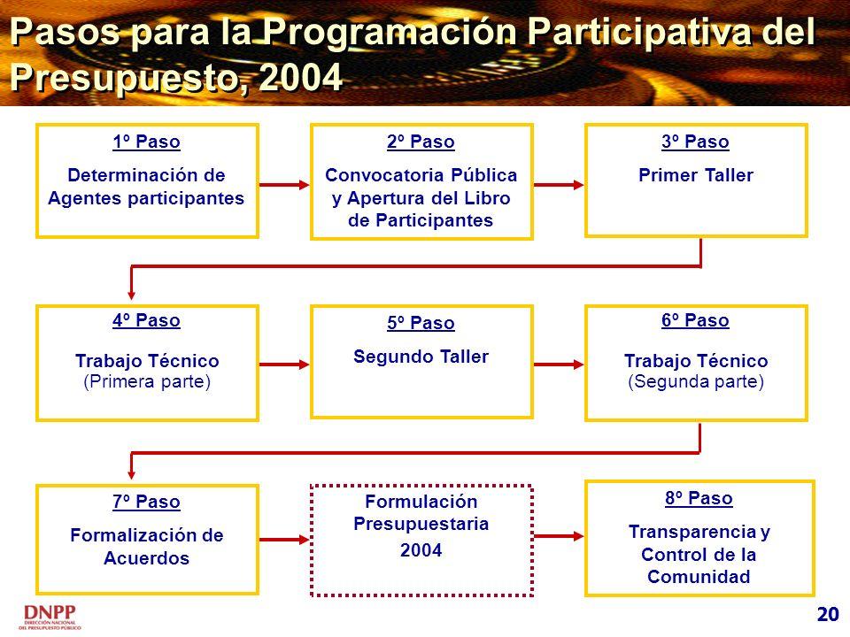 Pasos para la Programación Participativa del Presupuesto, 2004