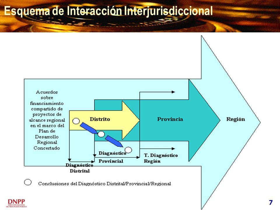 Esquema de Interacción Interjurisdiccional