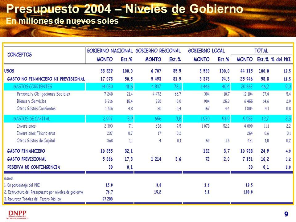 Presupuesto 2004 – Niveles de Gobierno