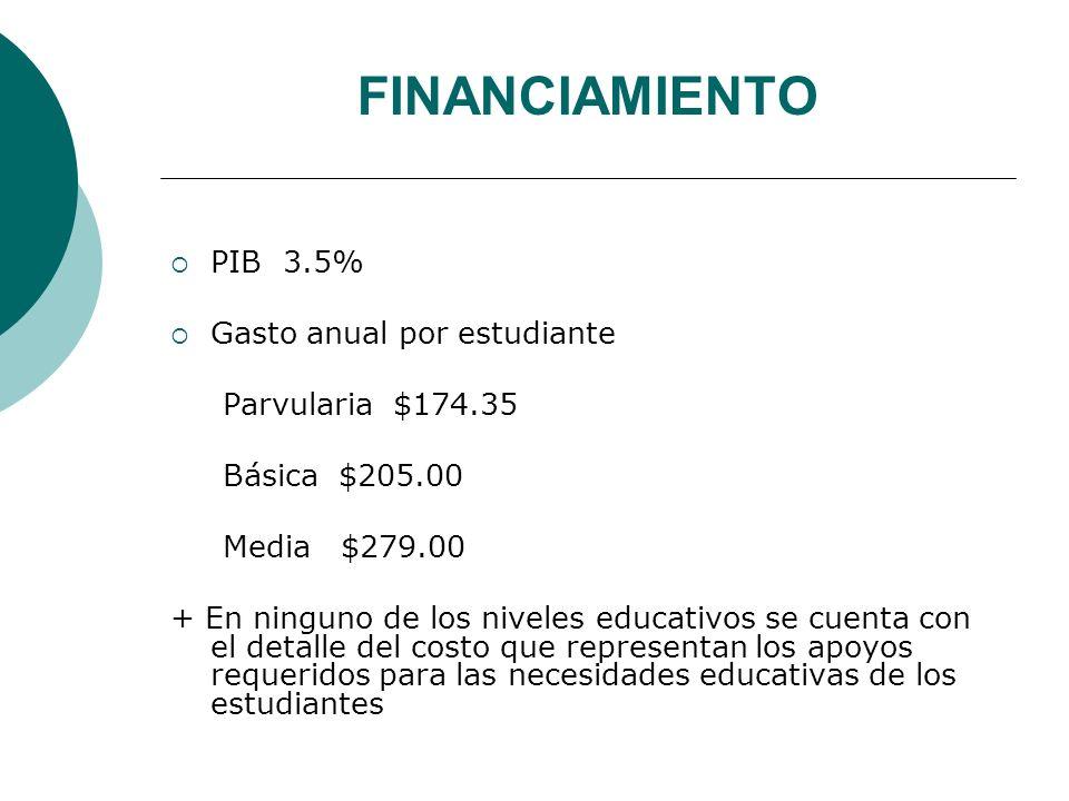 FINANCIAMIENTO PIB 3.5% Gasto anual por estudiante Parvularia $174.35