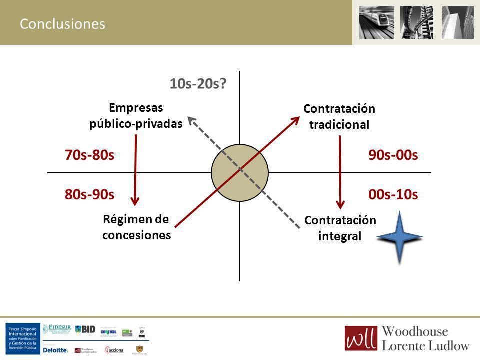 Conclusiones 10s-20s 70s-80s 90s-00s 80s-90s 00s-10s Empresas