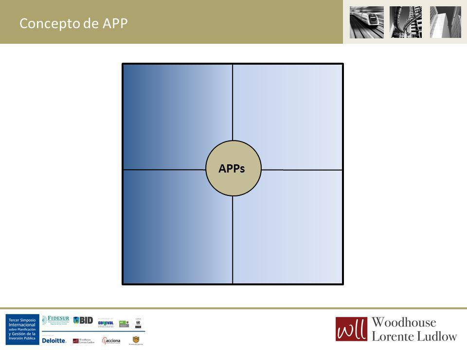Concepto de APP APPs