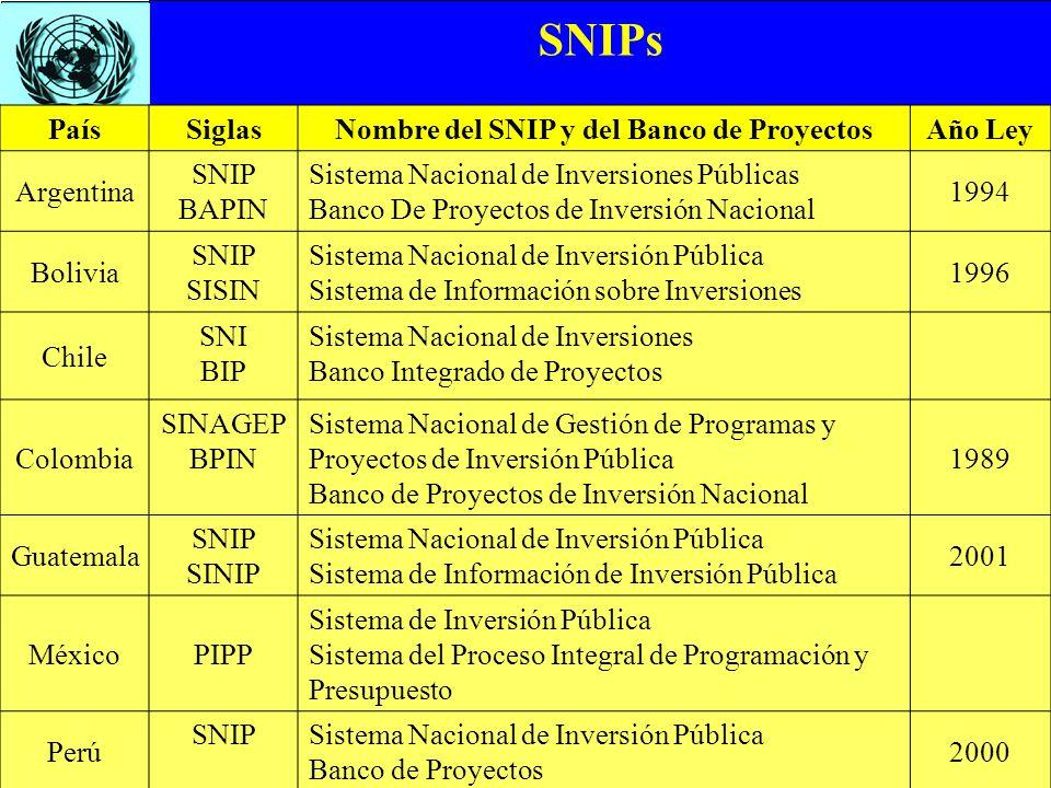 Nombre del SNIP y del Banco de Proyectos