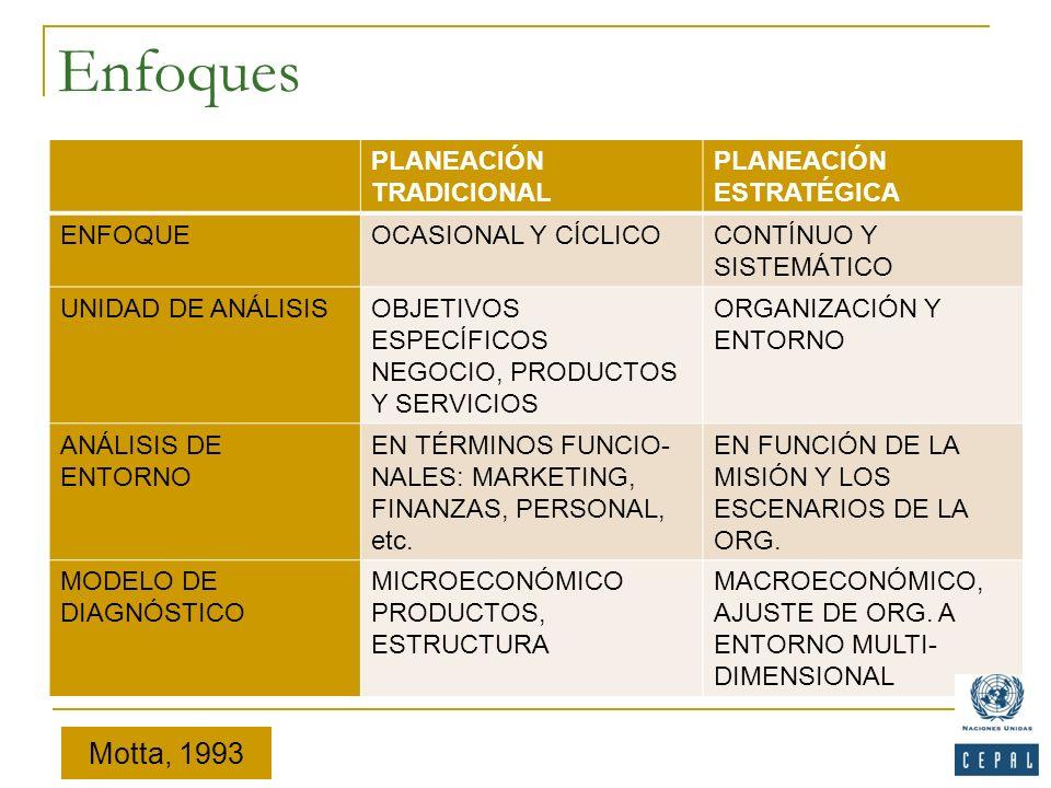 Enfoques Motta, 1993 PLANEACIÓN TRADICIONAL PLANEACIÓN ESTRATÉGICA