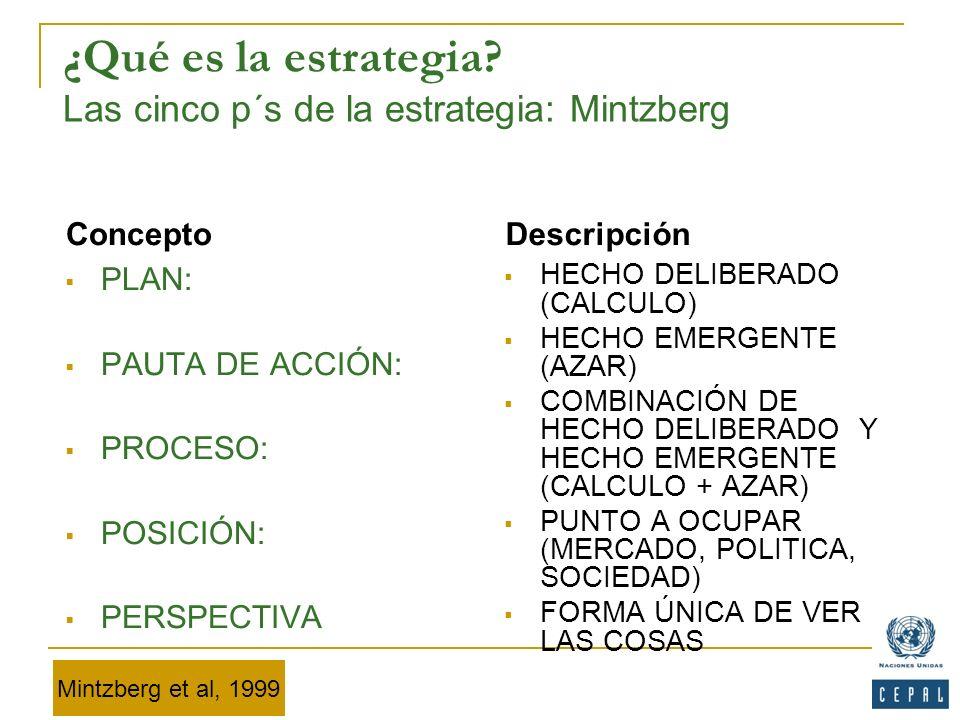 ¿Qué es la estrategia Las cinco p´s de la estrategia: Mintzberg