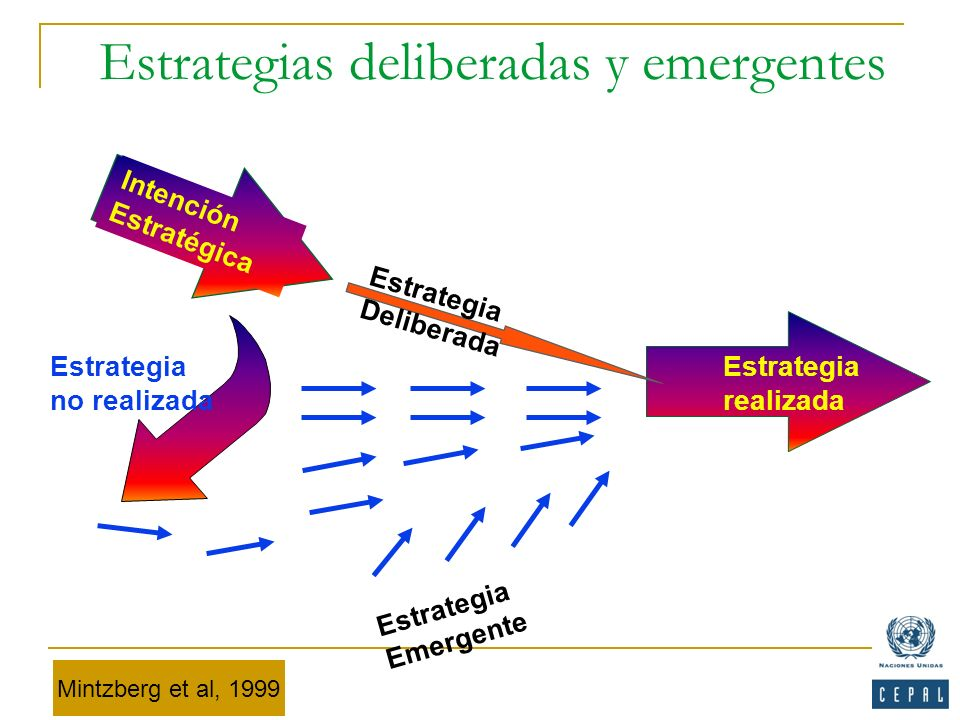 Estrategias deliberadas y emergentes
