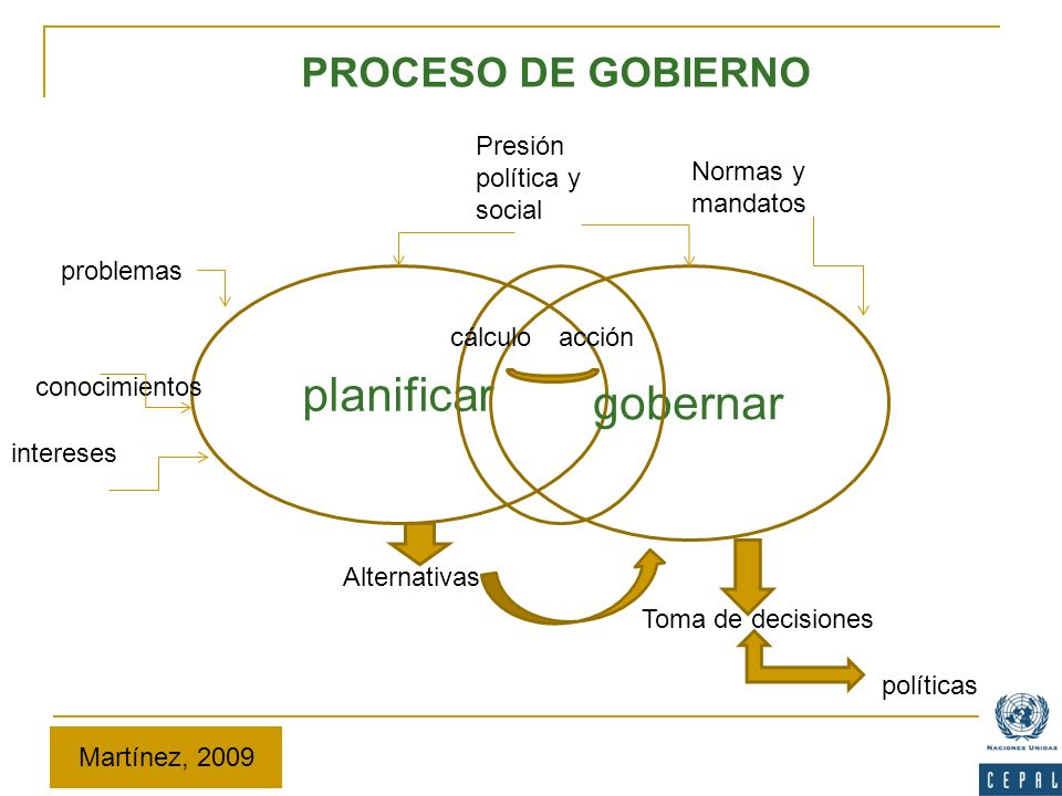planificar gobernar PROCESO DE GOBIERNO Presión política y social