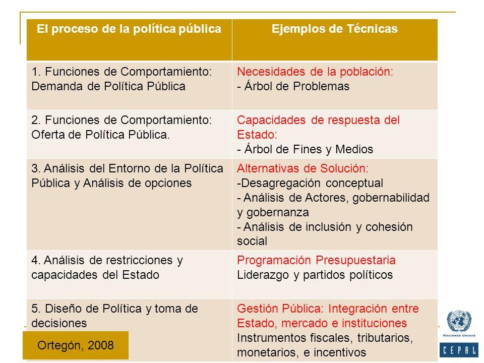 El proceso de la política pública