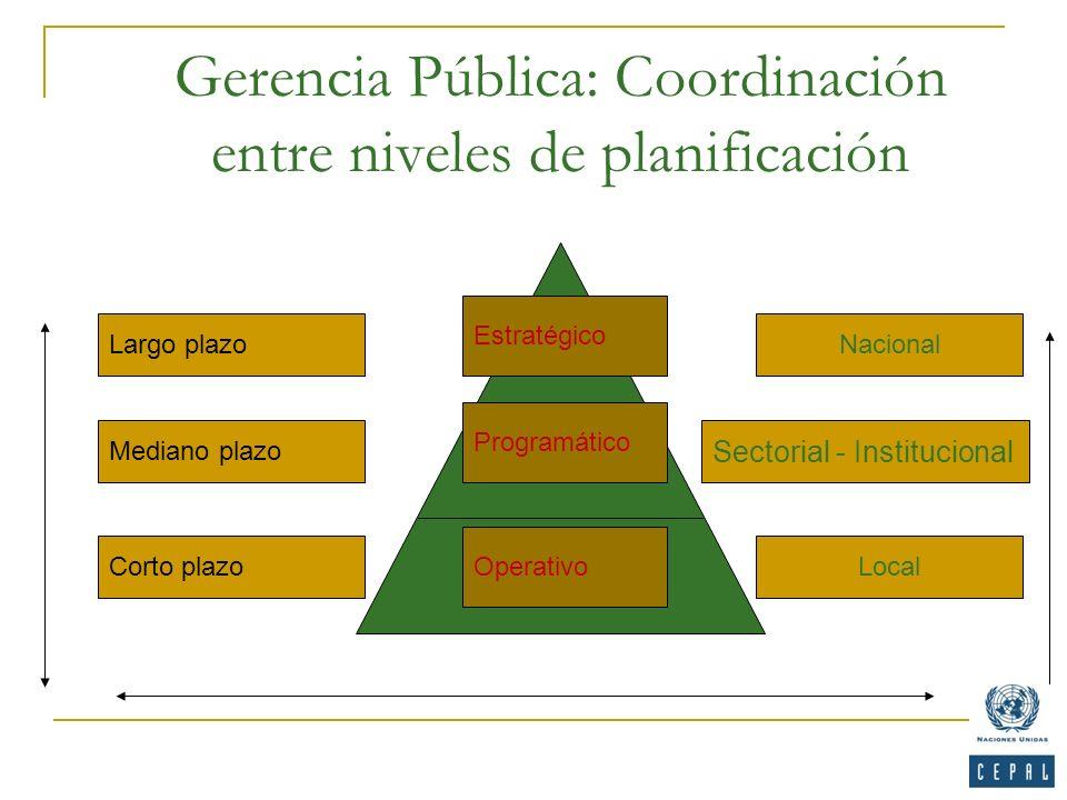 Gerencia Pública: Coordinación entre niveles de planificación