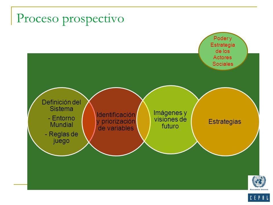 Proceso prospectivo Poder y Estrategia de los Actores Sociales