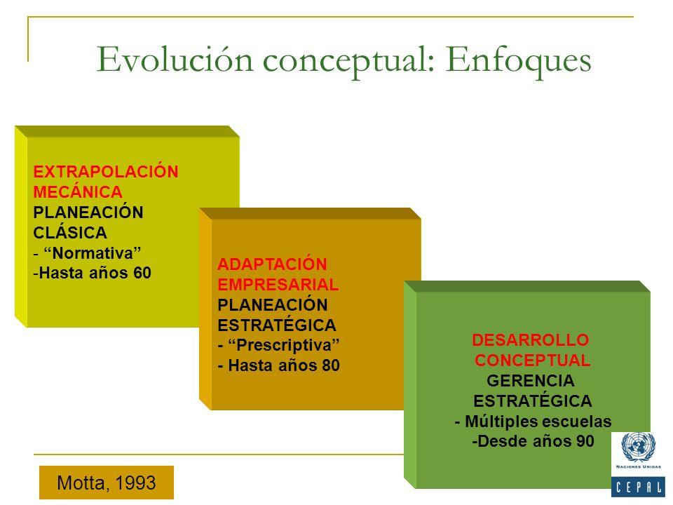 Evolución conceptual: Enfoques