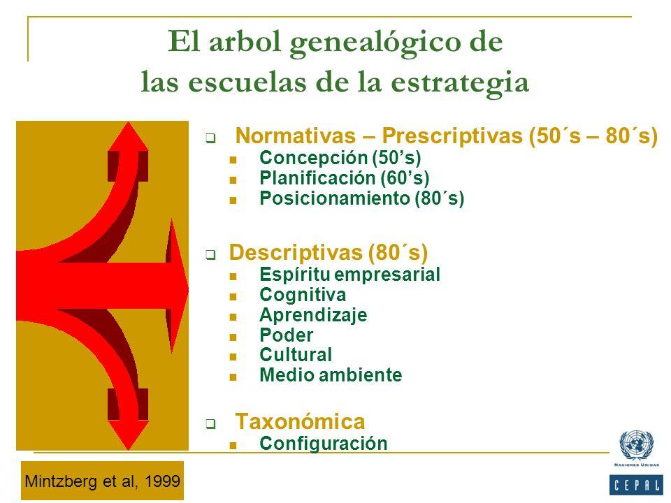 El arbol genealógico de las escuelas de la estrategia