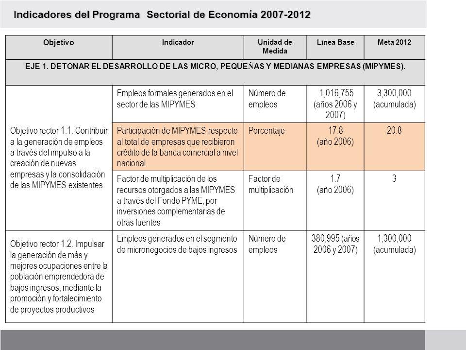 Indicadores del Programa Sectorial de Economía 2007-2012