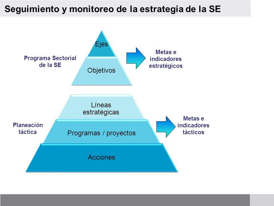Seguimiento y monitoreo de la estrategia de la SE