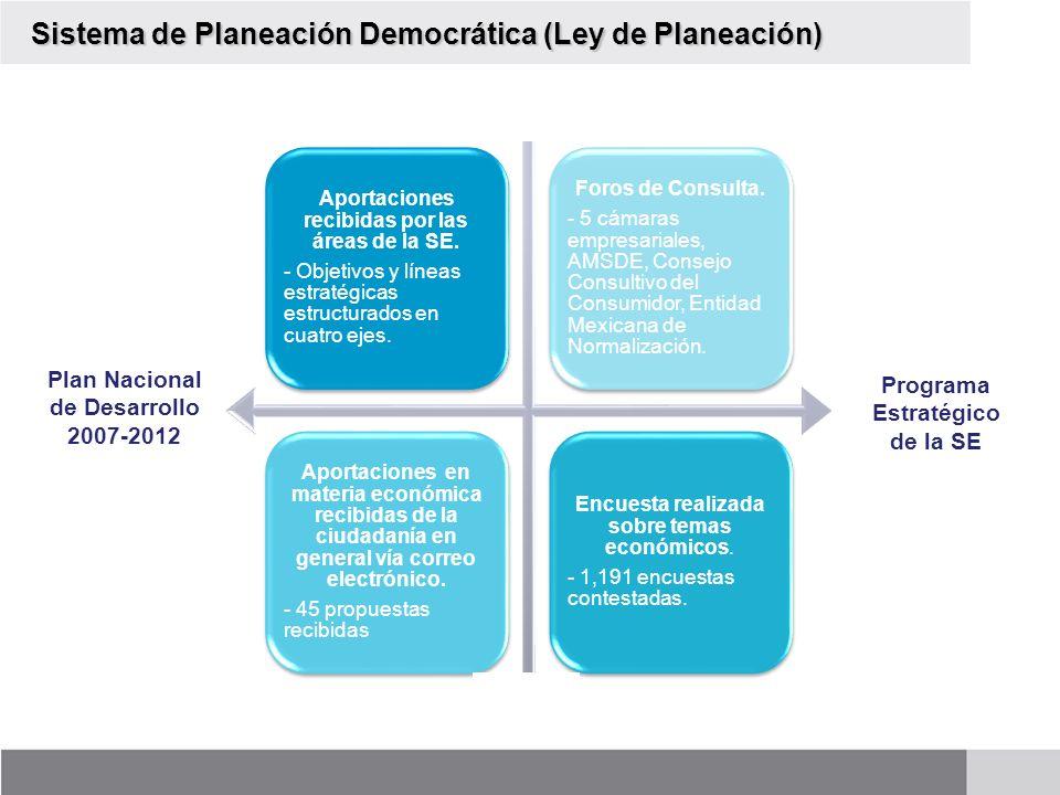 Plan Nacional de Desarrollo 2007-2012 Programa Estratégico de la SE