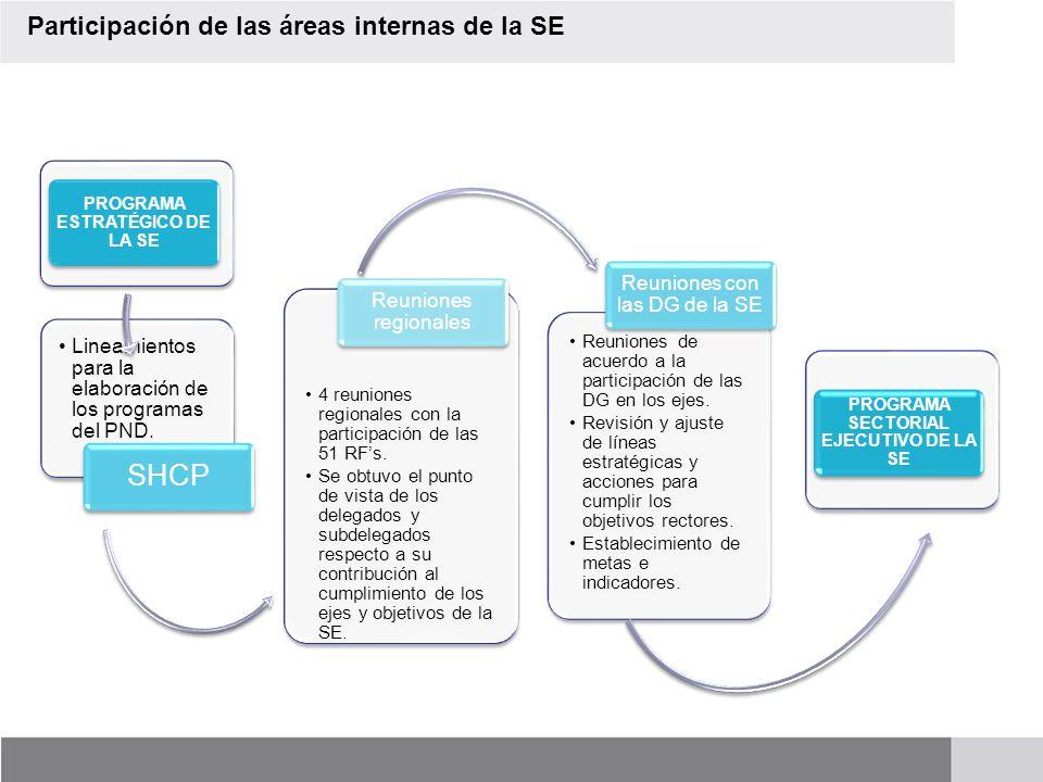 PROGRAMA SECTORIAL EJECUTIVO DE LA SE