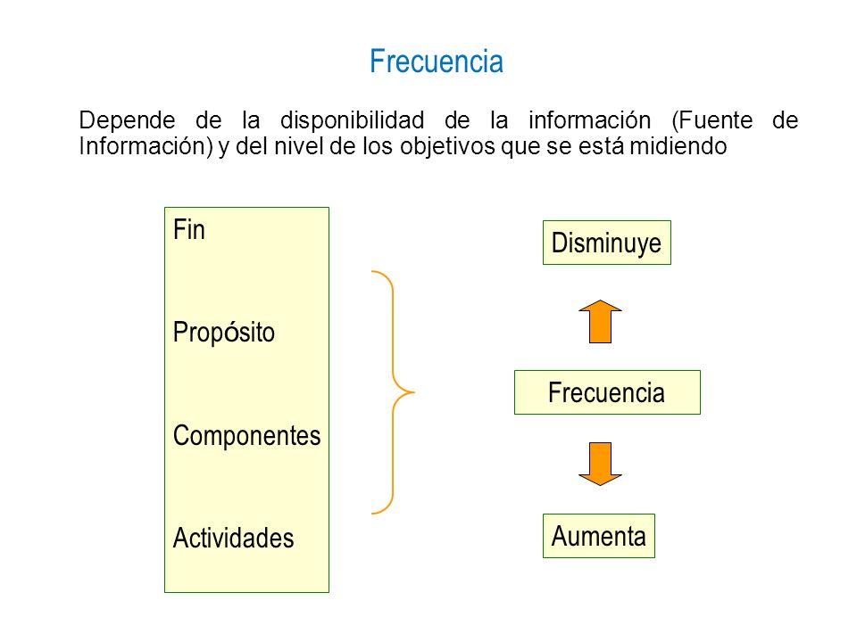 Frecuencia Fin Disminuye Propósito Componentes Actividades Frecuencia