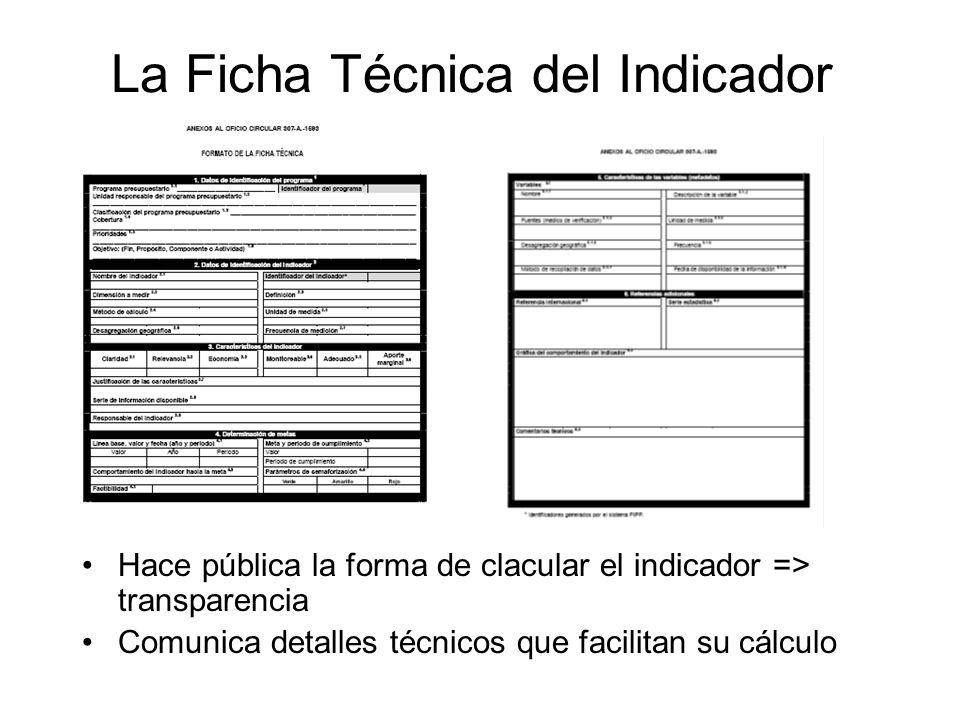 La Ficha Técnica del Indicador
