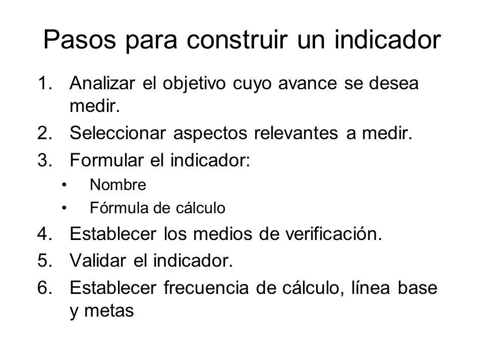 Pasos para construir un indicador