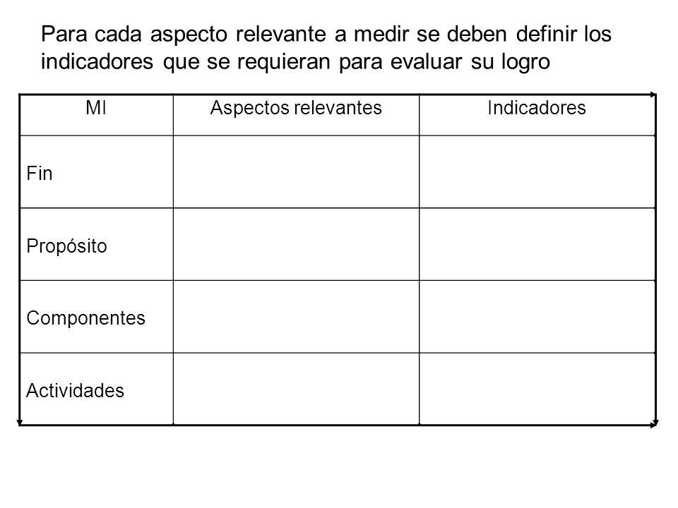 Para cada aspecto relevante a medir se deben definir los indicadores que se requieran para evaluar su logro