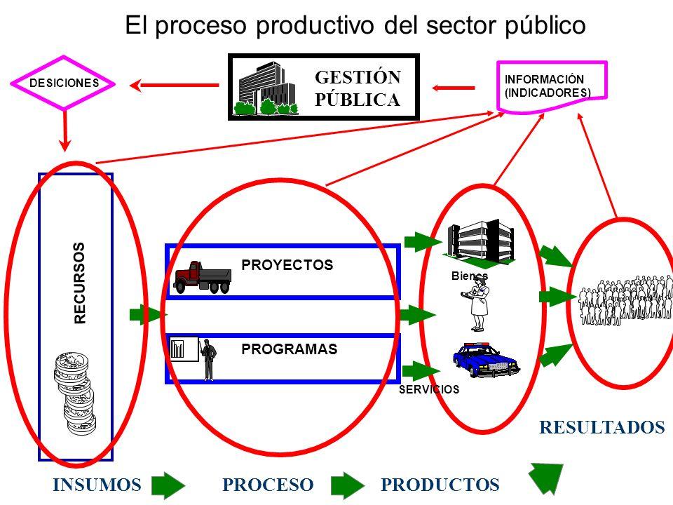 El proceso productivo del sector público
